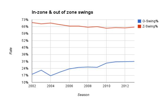Data via Fangraphs